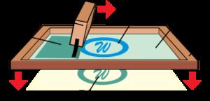Screen Printing Diagram